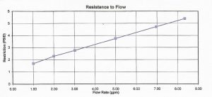 Resistance to Flow with Magna-Guard