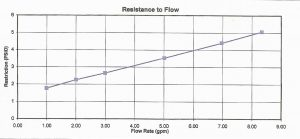 Resistance to Flow with out Magna-Guard